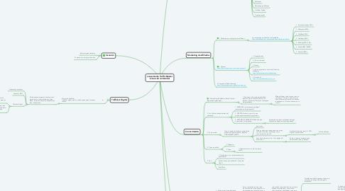 Mind Map: Lanzamiento Traffic Master (Líneas de contenido)