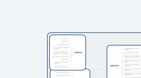 Mind Map: ATIVIDADES DO LAR