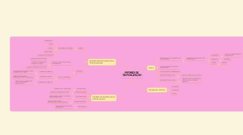 Mind Map: FATORES DE  TEXTUALIZAÇÃO