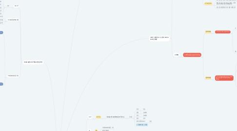 Mind Map: 자극과 반응