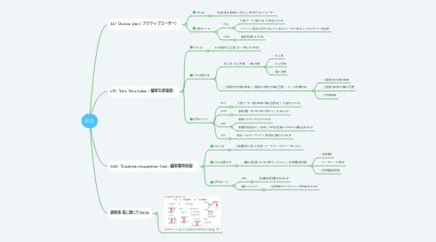 Mind Map: KGI