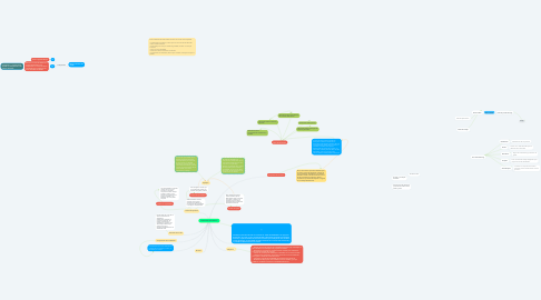 Mind Map: Evaluación Económica