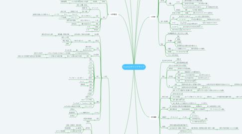 Mind Map: Soichiroマインドマップ