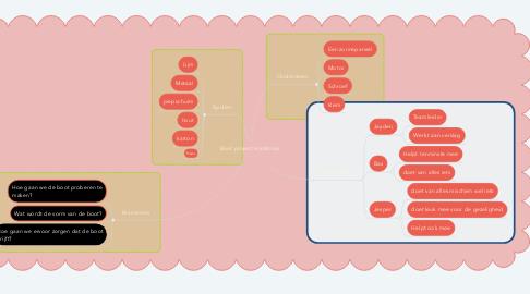 Mind Map: Boot project mindmap