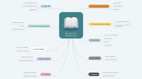 Mind Map: Escuelas de la Administración