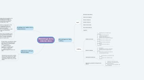 Mind Map: Metodología de los sistemas duros