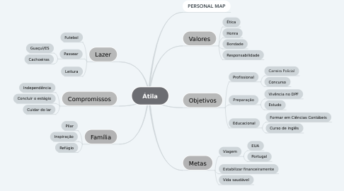 Mind Map: Átila