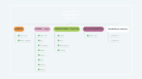 Mind Map: Alvo - Departamento Comercial