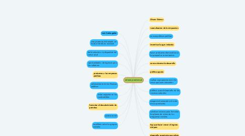 Mind Map: debate presidencial
