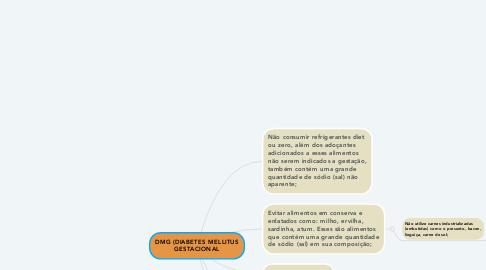 Mind Map: DMG (DIABETES MELLITUS GESTACIONAL