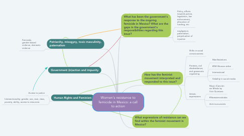 Mind Map: Women's resistance to femicide in Mexico: a call to action