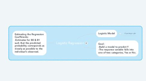 Mind Map: Logistic Regression
