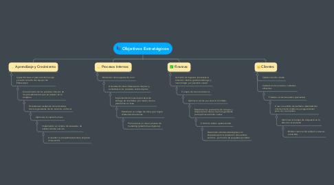 Mind Map: Objetivos Estratégicos