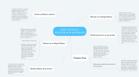 Mind Map: FASE 5 ESTATICA Y RESISTENCIA DE MATERIALES