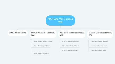 Mind Map: MANUAL Men's Listing WA