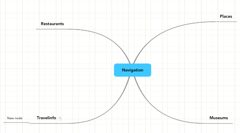 Mind Map: Navigation