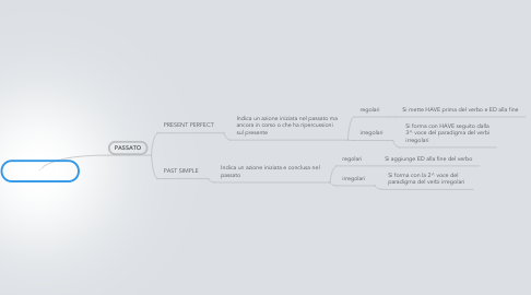 Mind Map: VERBI INGLESI