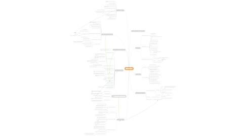 Mind Map: Genesis, events