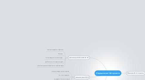 Mind Map: Определение ЦА проекта