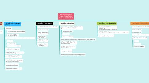 Mind Map: ข่าวการเรียนออนไลน์ แทนการเรียนในชั้นเรียน ช่วงสถานการณ์ COVID-19
