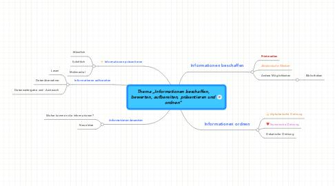 """Mind Map: Thema """"Informationen beschaffen, bewerten, aufbereiten, präsentieren und ordnen"""""""