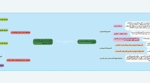 Mind Map: الضغوط الاستعمارية ومحاولات الاصلاح