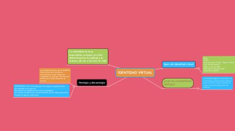 Mind Map: IDENTIDAD VIRTUAL