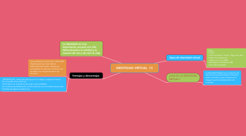 Mind Map: IDENTIDAD VIRTUAL  (1)