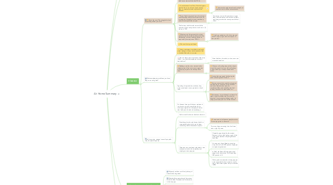 Mind Map: At Home Summary