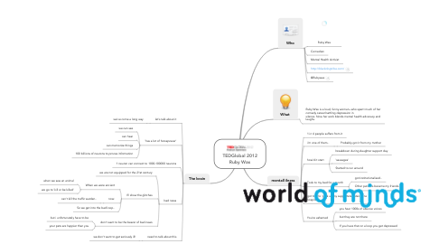 Mind Map: TEDGlobal 2012 Ruby Wax