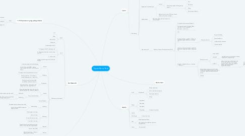 Mind Map: Tujuan Baca Teori