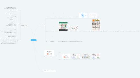 Mind Map: 図解化の勉強
