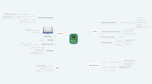 Mind Map: Продукты Anahata