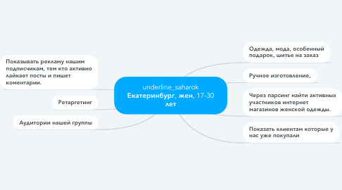 Mind Map: underline_saharok Екатеринбург, жен, 17-30 лет