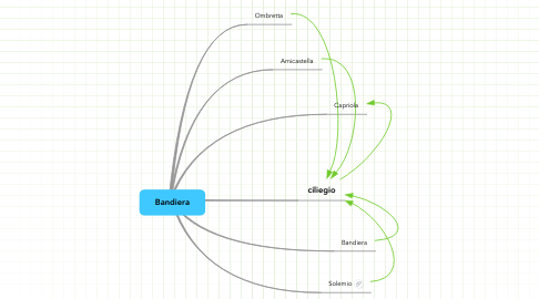 Mind Map: Bandiera