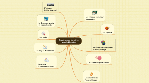 Mind Map: Structurer une formation  pour le Elearning