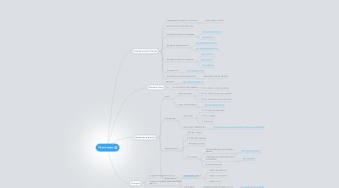 Mind Map: Поиск ниши