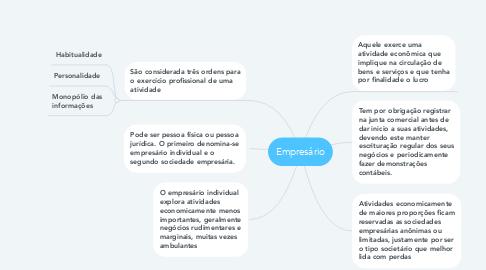 Mind Map: Empresário