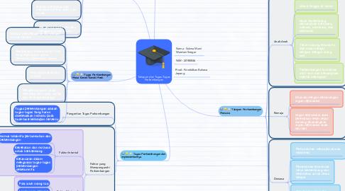 Mind Map: Tahapan dan Tugas-Tugas Perkembangan