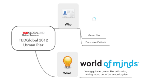 Mind Map: TEDGlobal 2012 Usman Riaz