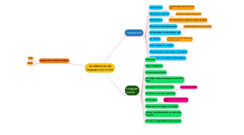 Mind Map: Las diferencias del lenguaje oral y escrito