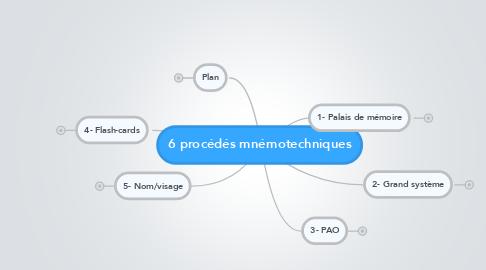 Mind Map: 6 procédés mnémotechniques