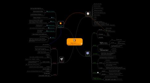 Mind Map: Negociação e  Administração de Conflictos