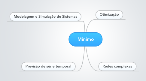 Mind Map: Minimo
