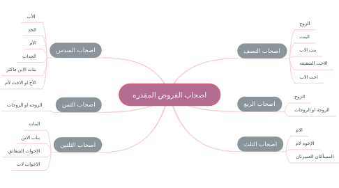 Mind Map: اصحاب الفروض المقدره