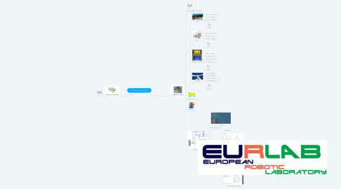 Mind Map: CPI1-Construction-Guidage en rotation