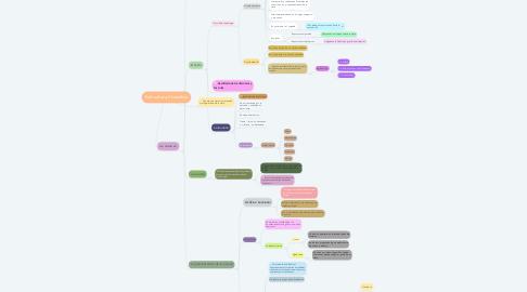 Mind Map: Estructura Dramática