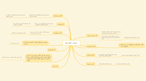 Mind Map: اساليب البلاغه
