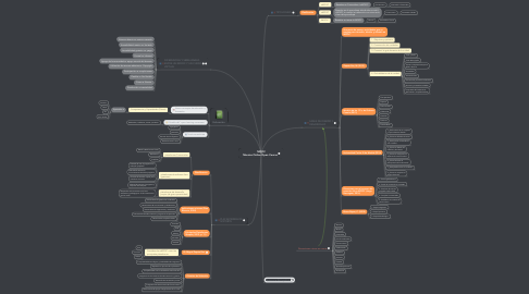 Mind Map: MOOC               Massive Online Open Course