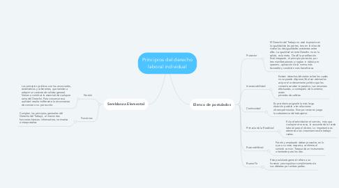 Mind Map: Principios del derecho laboral individual